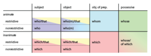The natural system of relative pronouns