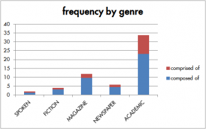 "frequency of ""comprised of"" by genre"