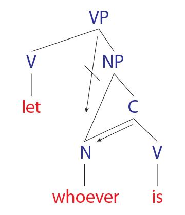 Grammar | Arrant Pedantry