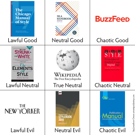 The Style Guide Alignment Chart